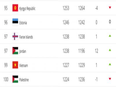 Tạo kỳ tích tại Asian Cup 2019, ĐT Việt Nam tăng hạng trên BXH FIFA
