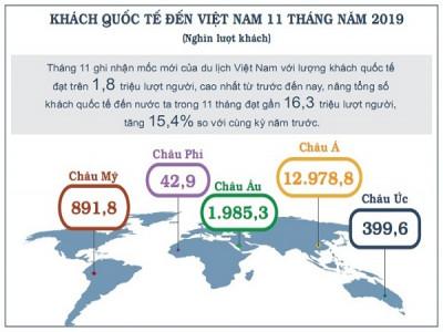 Khách quốc tế đến Việt Nam cao nhất từ trước tới nay