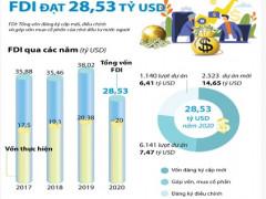 Việt Nam thu hút 28,5 tỷ USD vốn đầu tư nước ngoài trong năm 2020