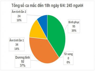 58 bệnh nhân mắc Covid-19 có kết quả xét nghiệm âm tính từ 1-2 lần