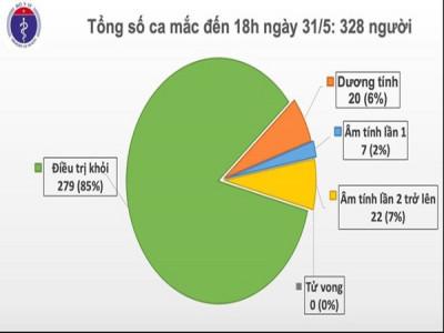 45 ngày Việt Nam không có ca mắc Covid-19 trong cộng đồng
