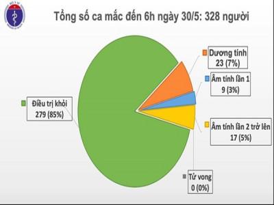 Việt Nam ghi nhận thêm 1 ca mắc Covid-19 từ Nga về