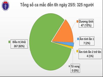 Việt Nam không có ca mắc mới Covid-19, hơn 15.000 người đang cách ly