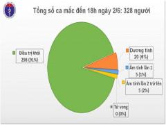 Không có ca mắc Covid-19 mới, Việt Nam còn điều trị cho 30 bệnh nhân