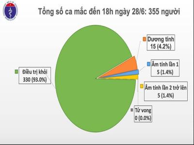 Việt Nam còn 15 ca dương tính với virus SARS-CoV-2