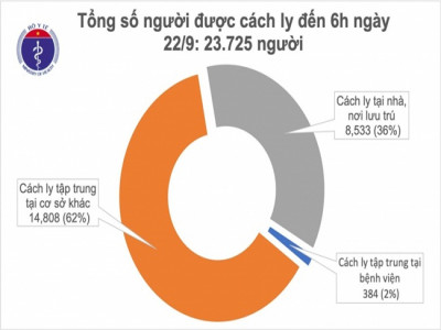 Việt Nam bước sang ngày thứ 20 không có ca mắc Covid-19 trong cộng đồng