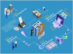Bộ 3 giải pháp toàn diện thúc đẩy chuyển đổi số tại doanh nghiệp