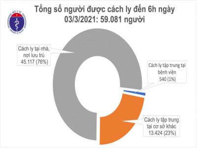 Sáng nay, Việt Nam có thêm 3 ca nhập cảnh mắc COVID-19