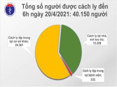 Sáng 20/4, VIệt Nam không ghi nhận thêm ca mắc COVID-19 mới