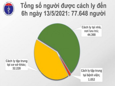 Sáng 13/5 có 33 ca mắc Covid-19 trong nước, riêng Đà Nẵng 22 ca