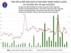 6 giờ qua, Việt Nam có 95 ca mắc COVID-19 mới trong nước, riêng Bắc Giang 64 ca