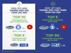 """Vinamilk – đại diện duy nhất của ASEAN """"phủ sóng"""" 4 bảng xếp hạng toàn cầu về thương hiệu 2021"""
