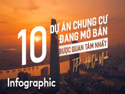 (Infographic) Top 10 dự án chung cư đang mở bán được quan tâm nhất tại TP.HCM